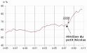 accélération exponentielle de la dette sous Nicolas Sarkozy